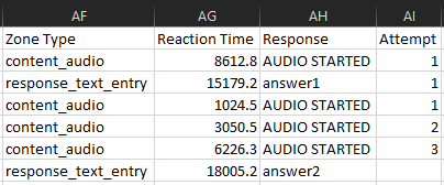 image example of Audio Zone metrics